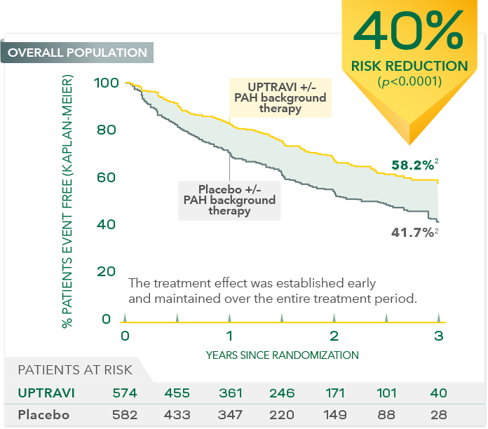 UPTRAVI vs Placebo Primary Endpoint Graph