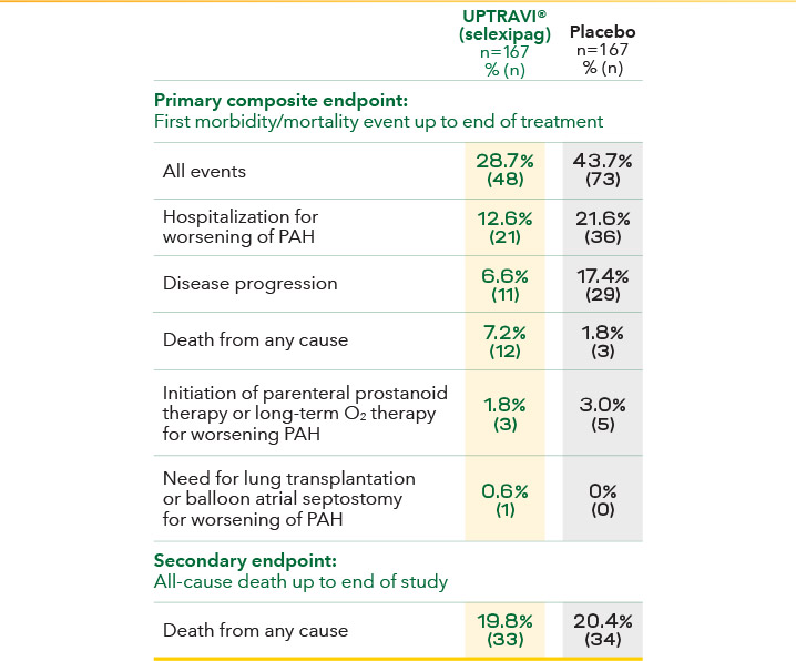 Events in patients with PAH-CTD