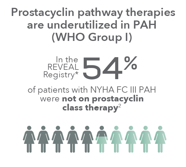 Patients with NYHA FC III Not on Prostacyclin Class Therapy