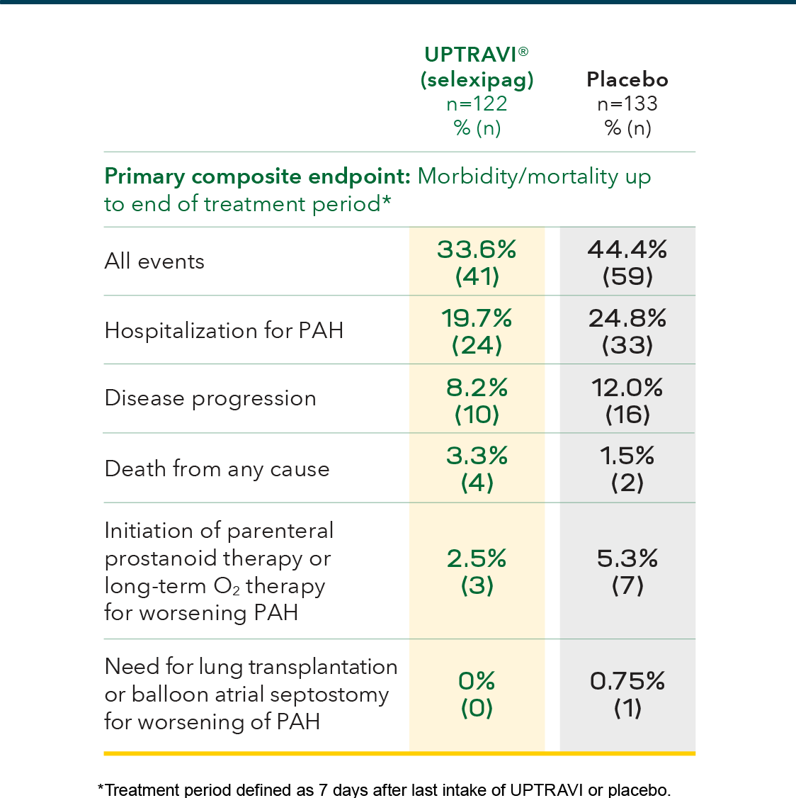 Events in patients receiving ERA + PDE-5i